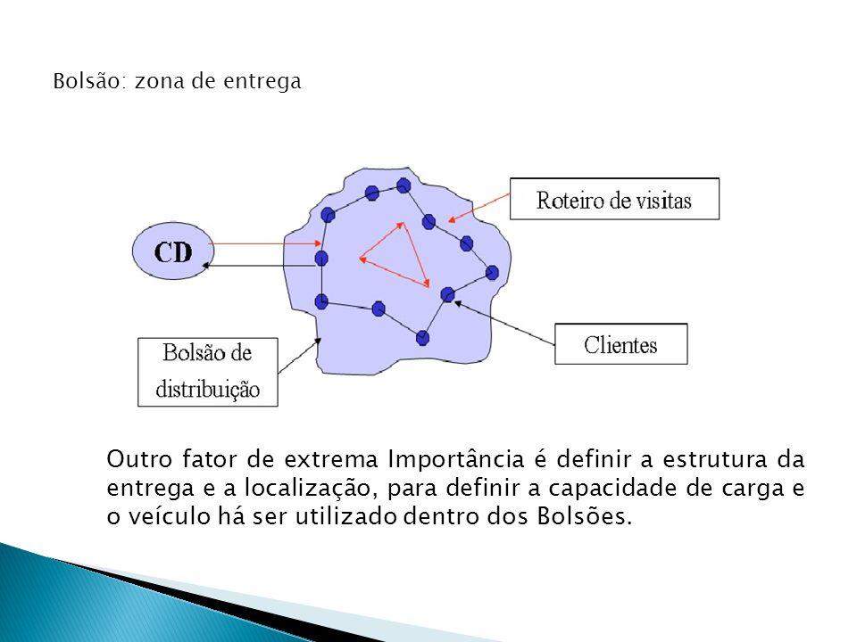 Bolsão: zona de entrega Outro fator de extrema Importância é definir a estrutura da entrega e a localização, para definir a capacidade de carga e o veículo há ser utilizado dentro dos Bolsões.
