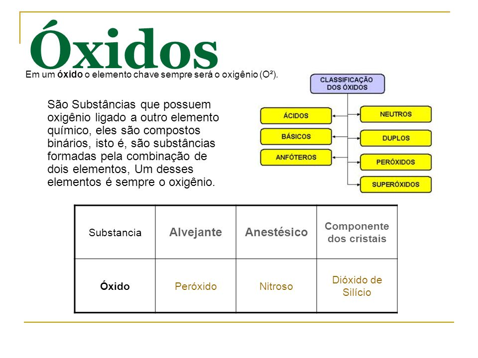 Óxidos São Substâncias que possuem oxigênio ligado a outro elemento químico, eles são compostos binários, isto é, são substâncias formadas pela combinação de dois elementos, Um desses elementos é sempre o oxigênio.
