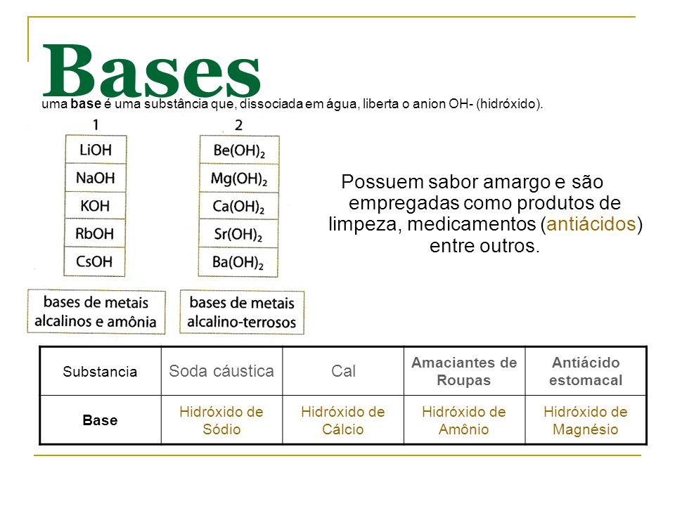 Bases Possuem sabor amargo e são empregadas como produtos de limpeza, medicamentos (antiácidos) entre outros. uma base é uma substância que, dissociad