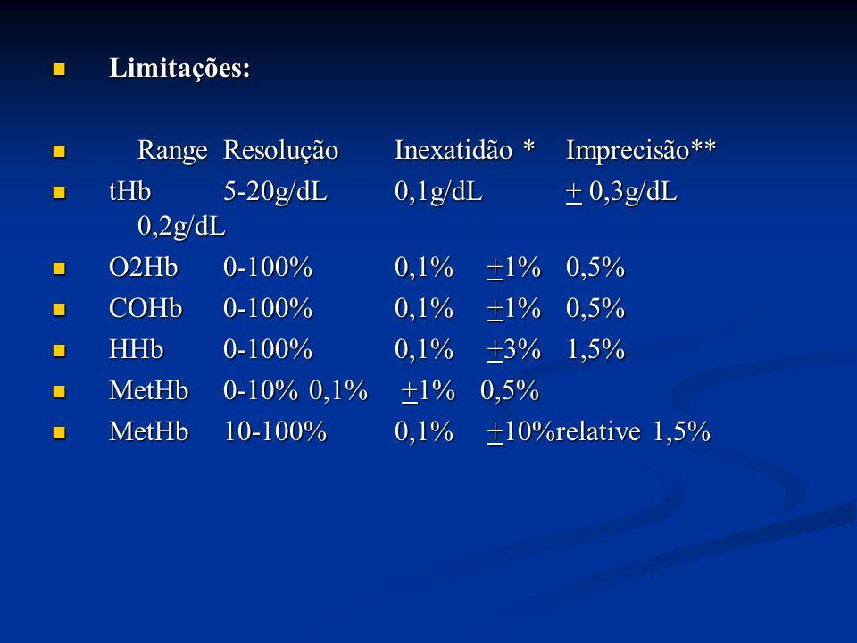 Limitações: Limitações: RangeResoluçãoInexatidão *Imprecisão** RangeResoluçãoInexatidão *Imprecisão** tHb5-20g/dL0,1g/dL+ 0,3g/dL 0,2g/dL tHb5-20g/dL0