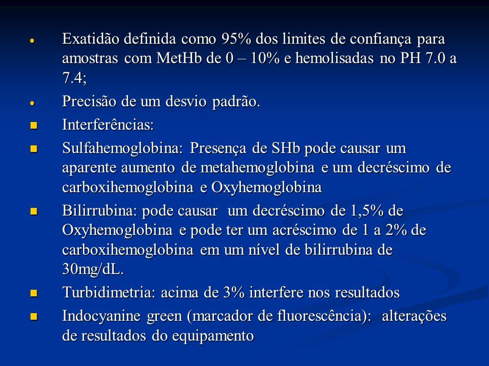  Exatidão definida como 95% dos limites de confiança para amostras com MetHb de 0 – 10% e hemolisadas no PH 7.0 a 7.4;  Precisão de um desvio padrão