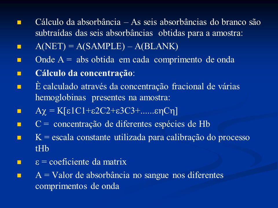 Cálculo da absorbância – As seis absorbâncias do branco são subtraídas das seis absorbâncias obtidas para a amostra: A(NET) = A(SAMPLE) – A(BLANK) Ond