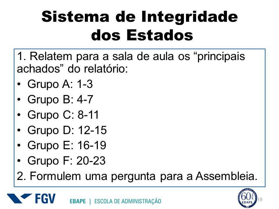 Sistema de Integridade dos Estados 1.