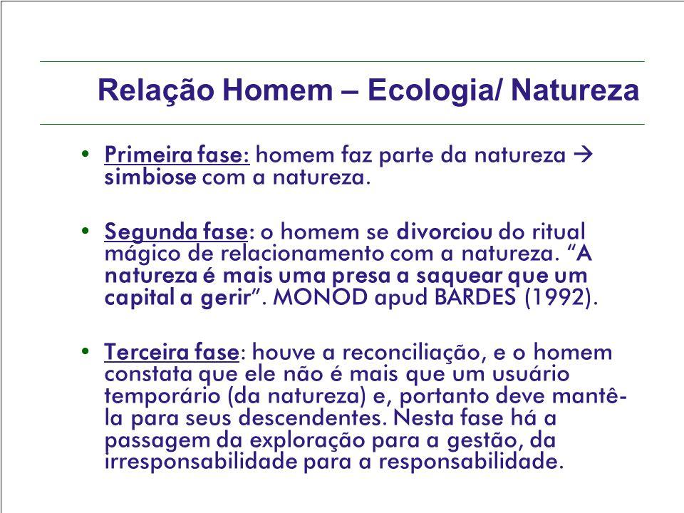 Relação Homem – Ecologia/ Natureza Primeira fase: homem faz parte da natureza  simbiose com a natureza. Segunda fase: o homem se divorciou do ritual
