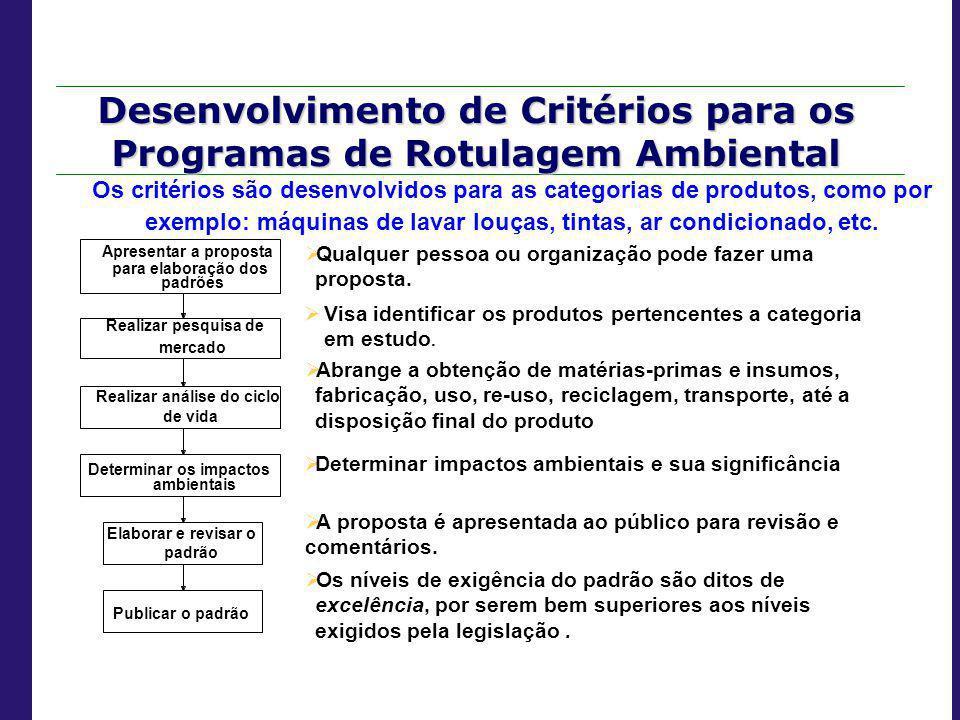 Desenvolvimento de Critérios para os Programas de Rotulagem Ambiental Realizar pesquisa de mercado Apresentar a proposta para elaboração dos padrões D