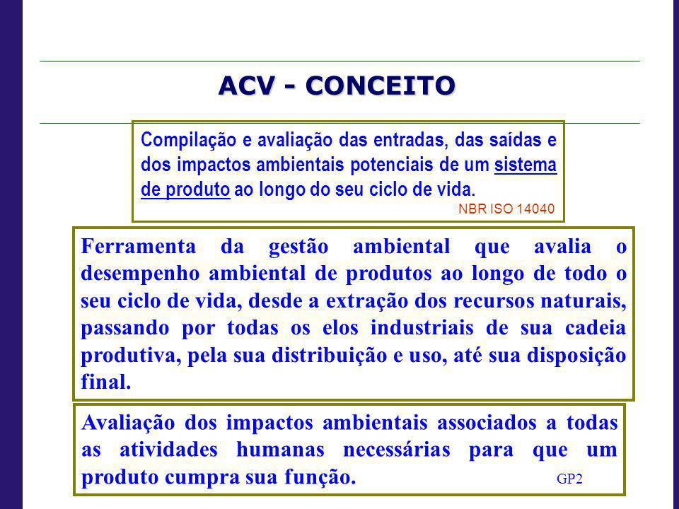 Compilação e avaliação das entradas, das saídas e dos impactos ambientais potenciais de um sistema de produto ao longo do seu ciclo de vida. NBR ISO 1