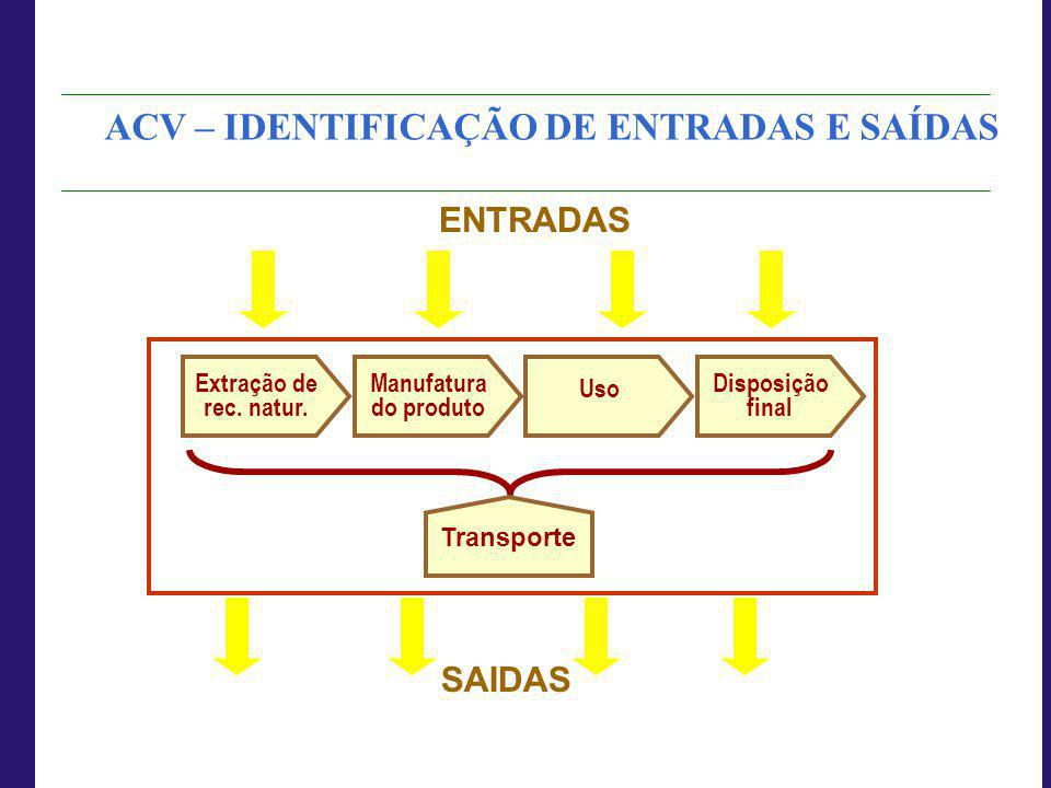 Manufatura do produto Uso Extração de rec. natur. Disposição final Transporte ENTRADAS SAIDAS ACV – IDENTIFICAÇÃO DE ENTRADAS E SAÍDAS