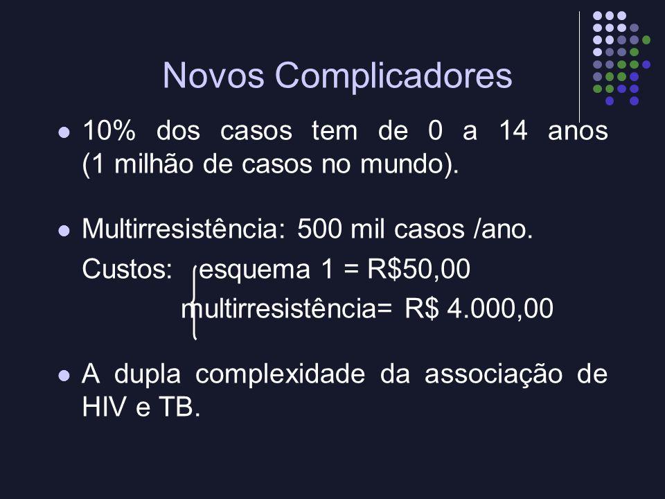 Novos Complicadores 10% dos casos tem de 0 a 14 anos (1 milhão de casos no mundo). Multirresistência: 500 mil casos /ano. Custos: esquema 1 = R$50,00