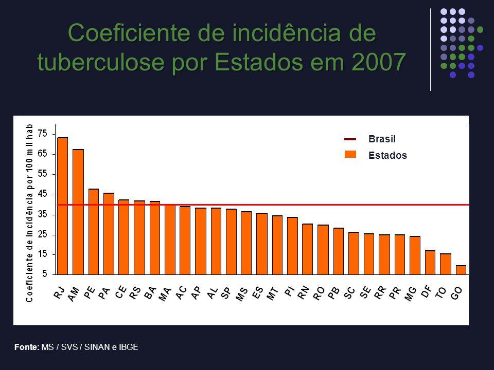 Fonte: MS / SVS / SINAN e IBGE Departamentos Brasil Estados 24,9 Coeficiente de incidência de tuberculose por Estados em 2007
