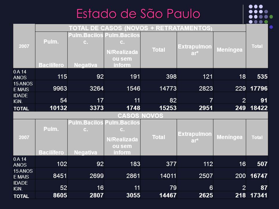 2007 TOTAL DE CASOS (NOVOS + RETRATAMENTOS ) Total Pulm. Pulm.Bacilos c. Total Extrapulmon ar* Meníngea BacilíferoNegativa N/Realizada ou sem inform 0
