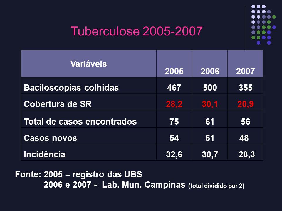 Tuberculose 2005-2007 Variáveis 200520062007 Baciloscopias colhidas467500355 Cobertura de SR28,230,120,9 Total de casos encontrados756156 Casos novos5