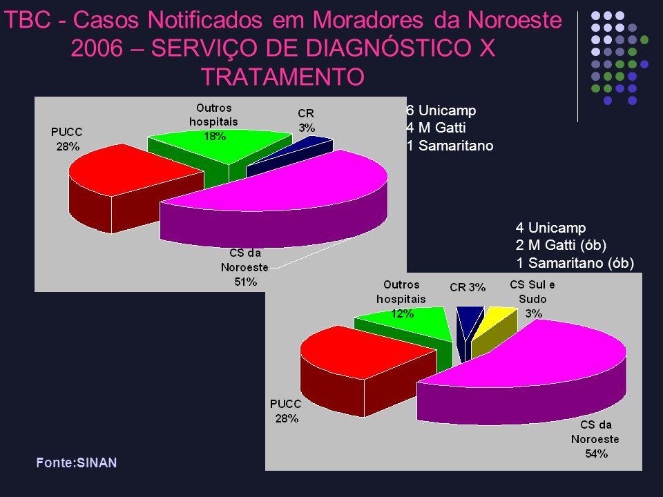 Fonte:SINAN TBC - Casos Notificados em Moradores da Noroeste 2006 – SERVIÇO DE DIAGNÓSTICO X TRATAMENTO 6 Unicamp 4 M Gatti 1 Samaritano 4 Unicamp 2 M