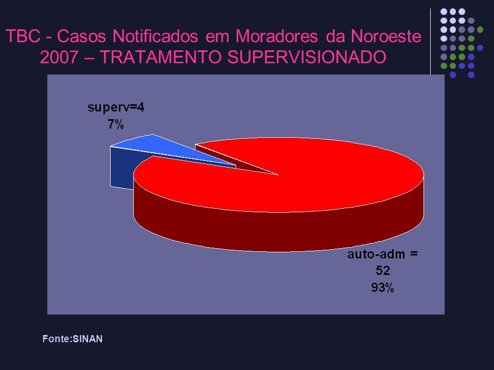 Fonte:SINAN TBC - Casos Notificados em Moradores da Noroeste 2007 – TRATAMENTO SUPERVISIONADO