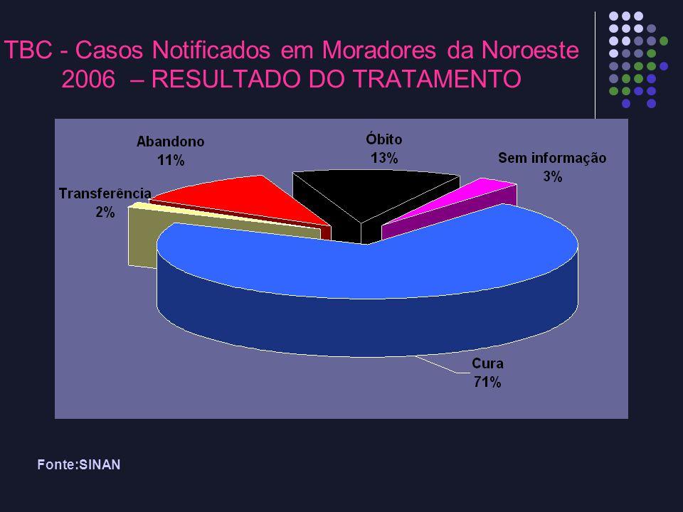 Fonte:SINAN TBC - Casos Notificados em Moradores da Noroeste 2006 – RESULTADO DO TRATAMENTO