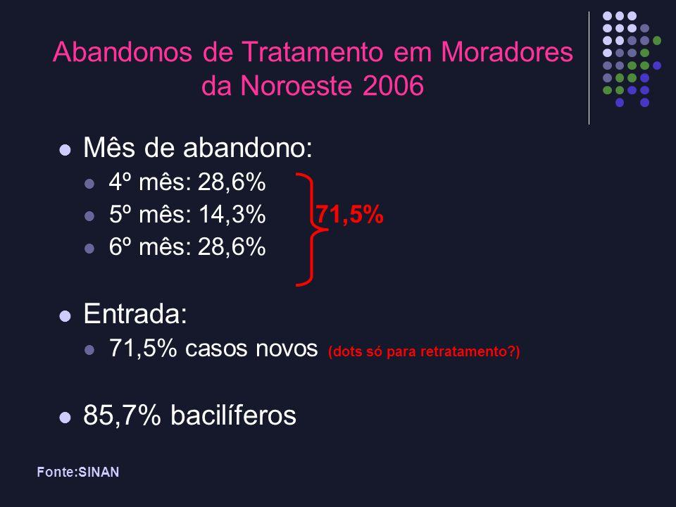 Fonte:SINAN Abandonos de Tratamento em Moradores da Noroeste 2006 Mês de abandono: 4º mês: 28,6% 5º mês: 14,3% 71,5% 6º mês: 28,6% Entrada: 71,5% caso