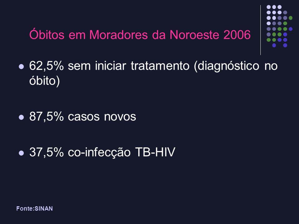 Fonte:SINAN Óbitos em Moradores da Noroeste 2006 62,5% sem iniciar tratamento (diagnóstico no óbito) 87,5% casos novos 37,5% co-infecção TB-HIV
