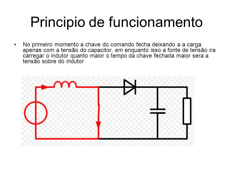 Principio de funcionamento No primeiro momento a chave do comando fecha deixando a a carga apenas com a tensão do capacitor, em enquanto isso a fonte de tensão ira carregar o indutor quanto maior o tempo da chave fechada maior sera a tensão sobre do indutor