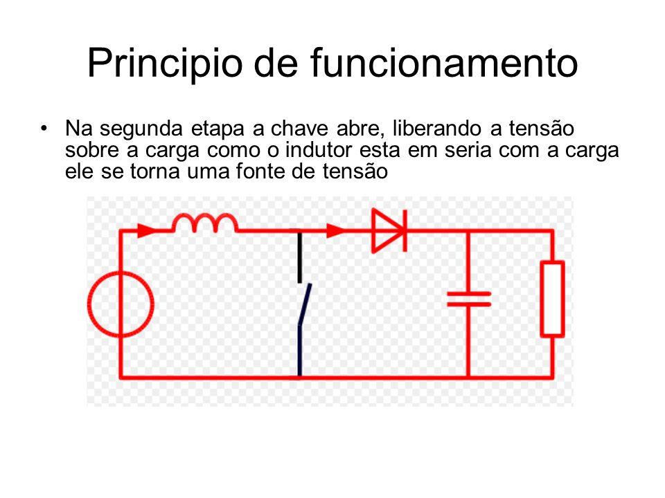 Principio de funcionamento Na segunda etapa a chave abre, liberando a tensão sobre a carga como o indutor esta em seria com a carga ele se torna uma fonte de tensão