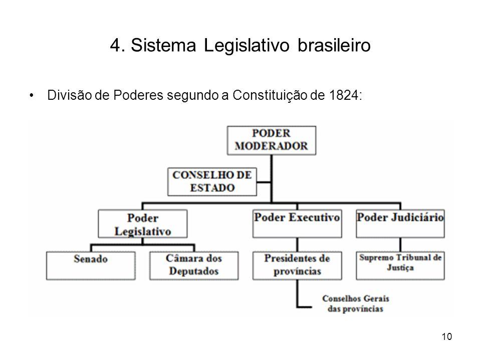 4. Sistema Legislativo brasileiro Divisão de Poderes segundo a Constituição de 1824: 10