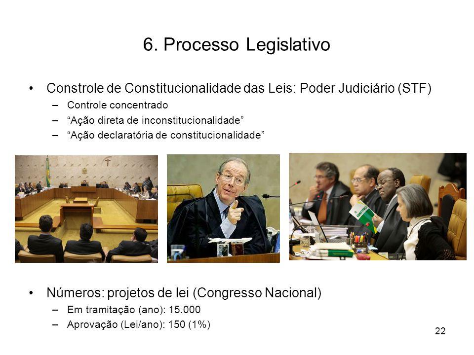 """6. Processo Legislativo Constrole de Constitucionalidade das Leis: Poder Judiciário (STF) –Controle concentrado –""""Ação direta de inconstitucionalidade"""