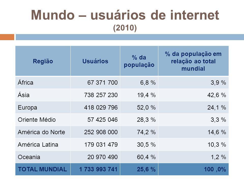 Mundo – usuários de internet (2010) RegiãoUsuários % da população % da população em relação ao total mundial África67 371 7006,8 %3,9 % Ásia738 257 23