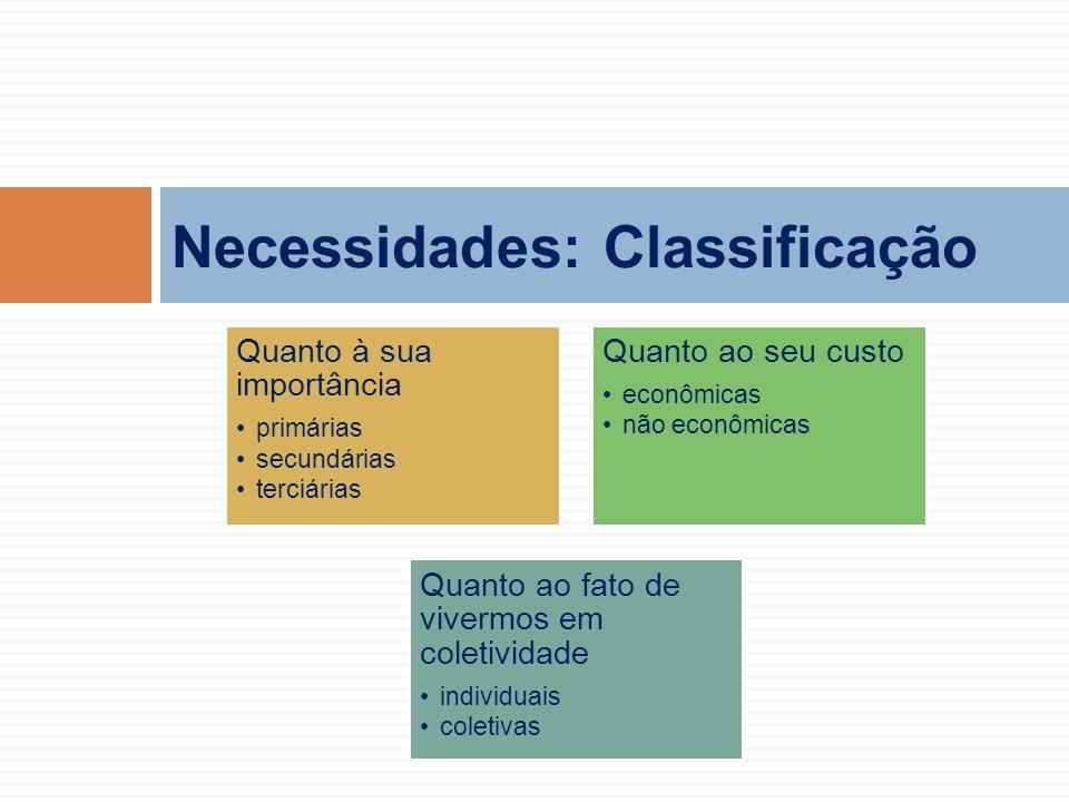 Necessidades: Classificação Quanto à sua importância primárias secundárias terciárias Quanto ao seu custo econômicas não econômicas Quanto ao fato de