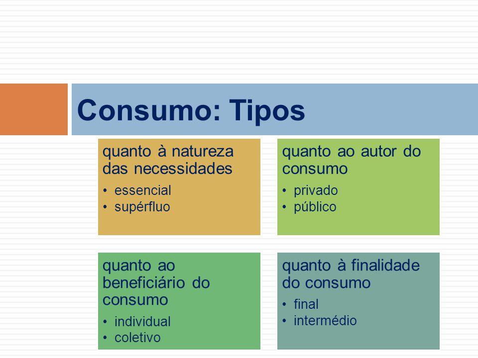 Consumo: Tipos quanto à natureza das necessidades essencial supérfluo quanto ao autor do consumo privado público quanto ao beneficiário do consumo ind