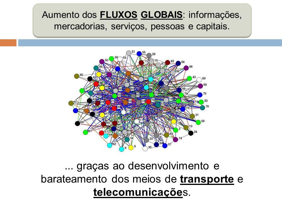 Aumento dos FLUXOS GLOBAIS: informações, mercadorias, serviços, pessoas e capitais.... graças ao desenvolvimento e barateamento dos meios de transport