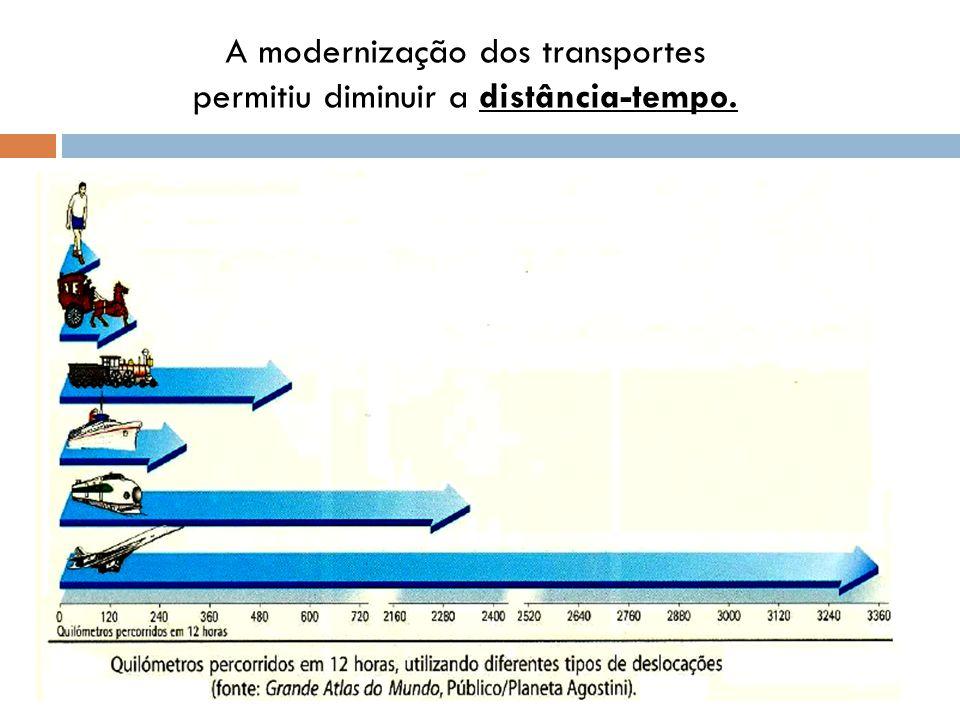 A modernização dos transportes permitiu diminuir a distância-tempo.