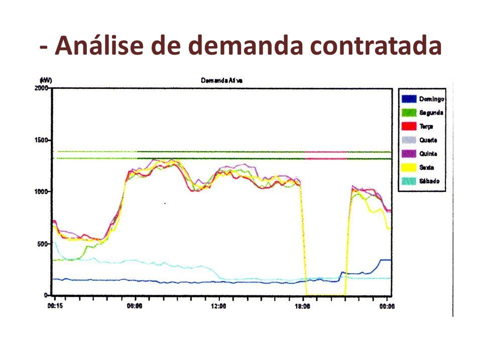 - Análise de custos evitáveis