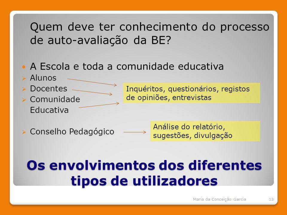 Os envolvimentos dos diferentes tipos de utilizadores Quem deve ter conhecimento do processo de auto-avaliação da BE.