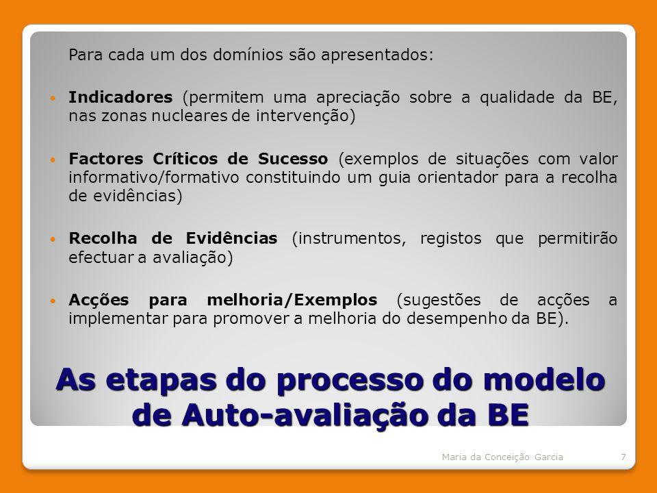 As etapas do processo do modelo de Auto-avaliação da BE Para cada um dos domínios são apresentados: Indicadores (permitem uma apreciação sobre a qualidade da BE, nas zonas nucleares de intervenção) Factores Críticos de Sucesso (exemplos de situações com valor informativo/formativo constituindo um guia orientador para a recolha de evidências) Recolha de Evidências (instrumentos, registos que permitirão efectuar a avaliação) Acções para melhoria/Exemplos (sugestões de acções a implementar para promover a melhoria do desempenho da BE).