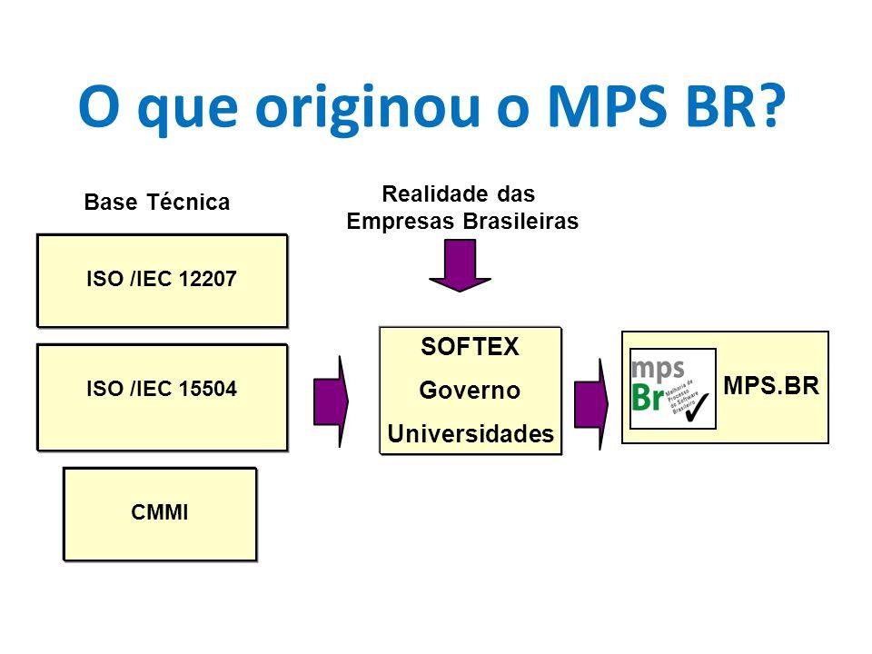 O que originou o MPS BR? MPS.BR Realidade das Empresas Brasileiras ISO /IEC 12207 ISO /IEC 15504 CMMI SOFTEX Governo Universidades Base Técnica