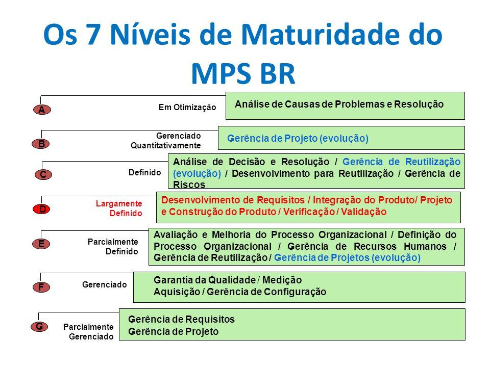 Os 7 Níveis de Maturidade do MPS BR Garantia da Qualidade / Medição Aquisição / Gerência de Configuração Avaliação e Melhoria do Processo Organizacion