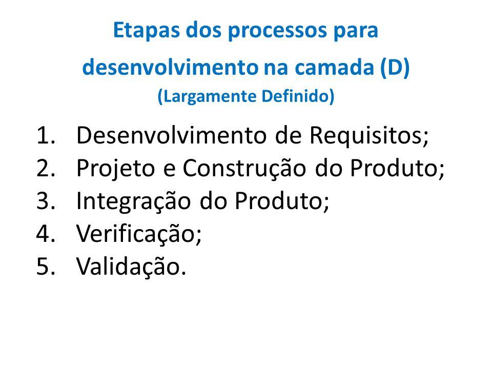 Etapas dos processos para desenvolvimento na camada (D) (Largamente Definido) 1.Desenvolvimento de Requisitos; 2.Projeto e Construção do Produto; 3.In