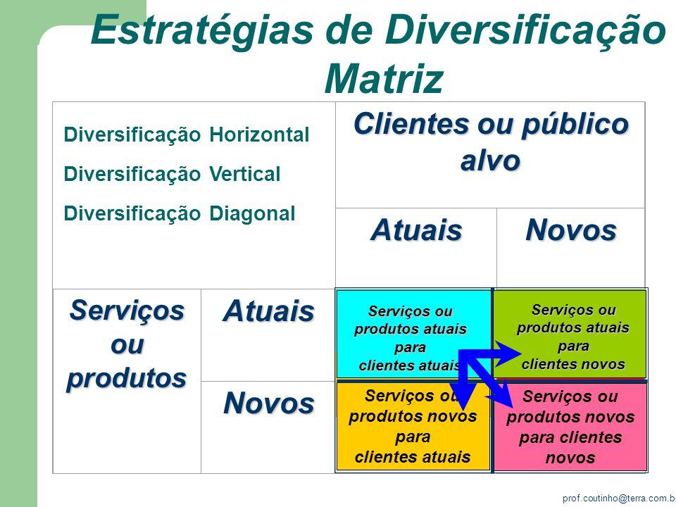 prof.coutinho@terra.com.br Clientes ou público alvo AtuaisNovos Serviços ou produtos Atuais Novos Serviços ou produtos novos para clientes atuais Serv