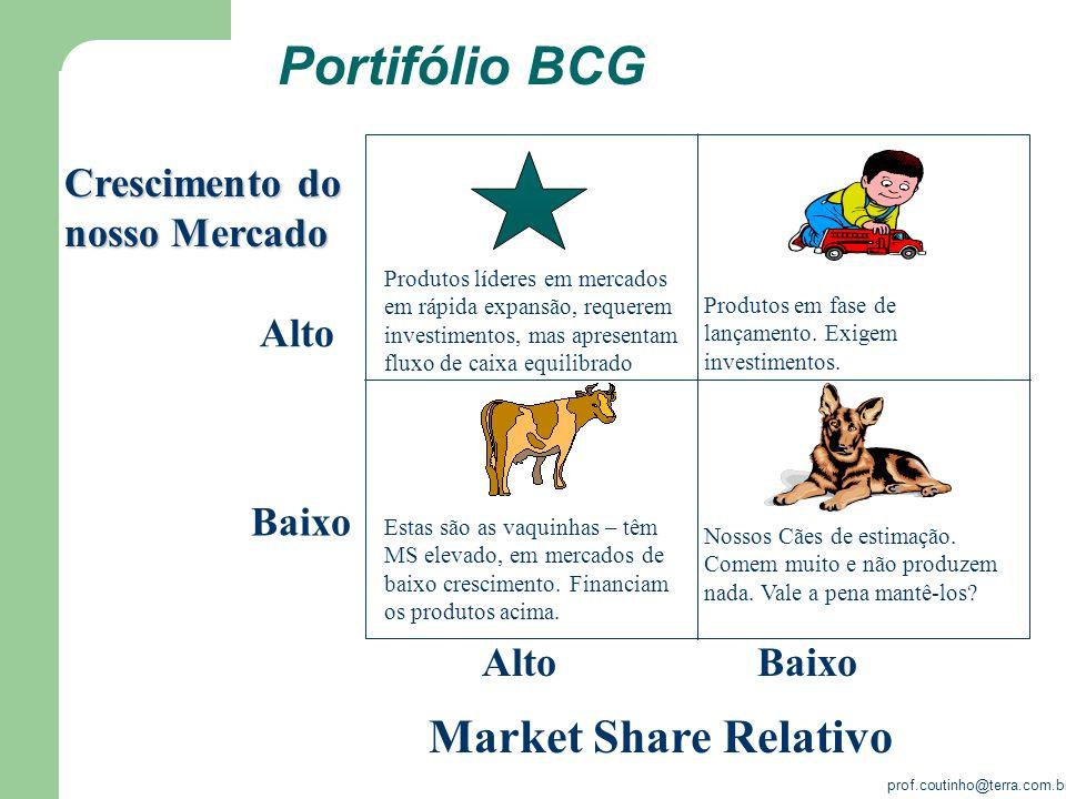 prof.coutinho@terra.com.br Portifólio BCG BaixoAlto Baixo Alto Market Share Relativo Crescimento do nosso Mercado Produtos líderes em mercados em rápi