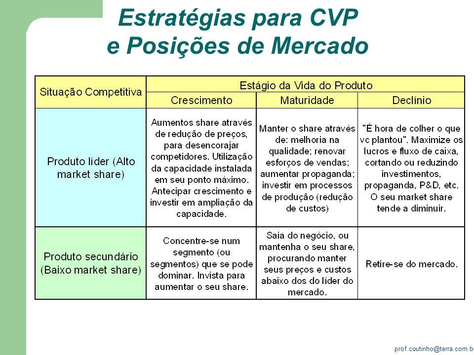 prof.coutinho@terra.com.br Estratégias competitivas O que fazer quando: Dois ou mais fornecedores de produtos ou serviços disputam a preferência do mesmo público alvo ou o mesmo mercado comprador.