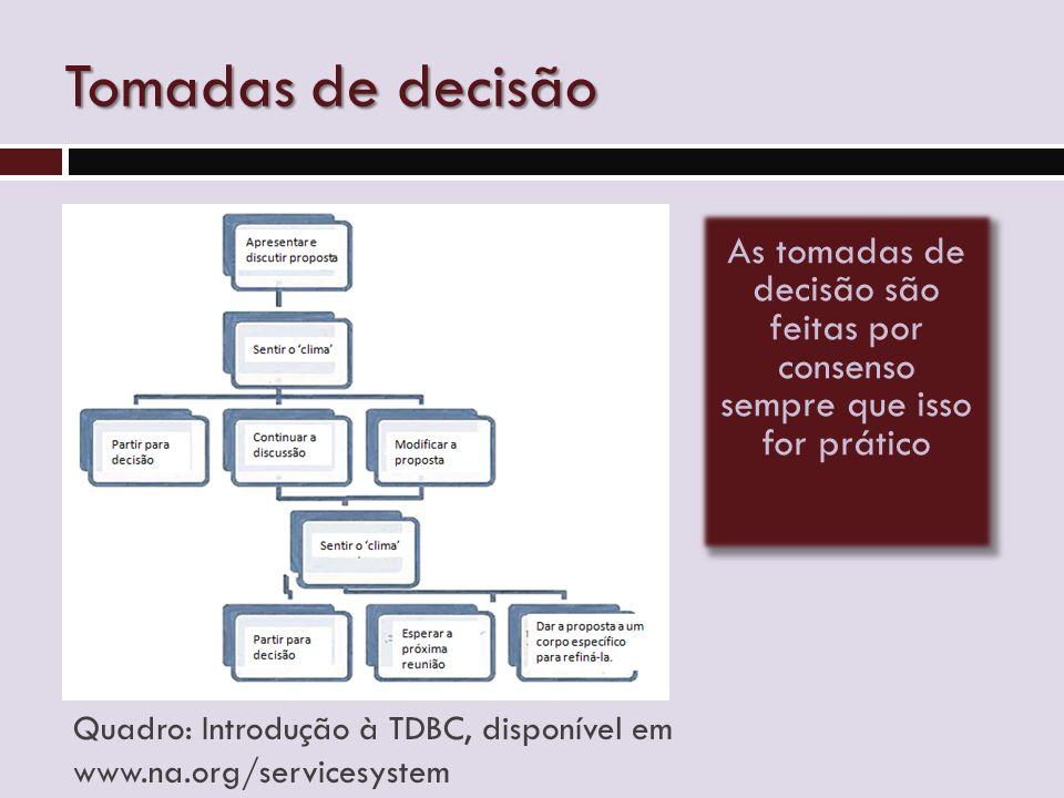 Tomadas de decisão As tomadas de decisão são feitas por consenso sempre que isso for prático Quadro: Introdução à TDBC, disponível em www.na.org/servicesystem