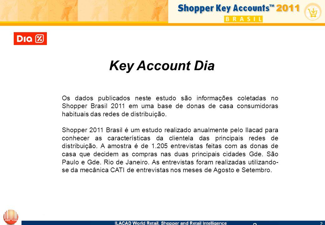 2 2 2 Key Account Dia Os dados publicados neste estudo são informações coletadas no Shopper Brasil 2011 em uma base de donas de casa consumidoras habituais das redes de distribuição.