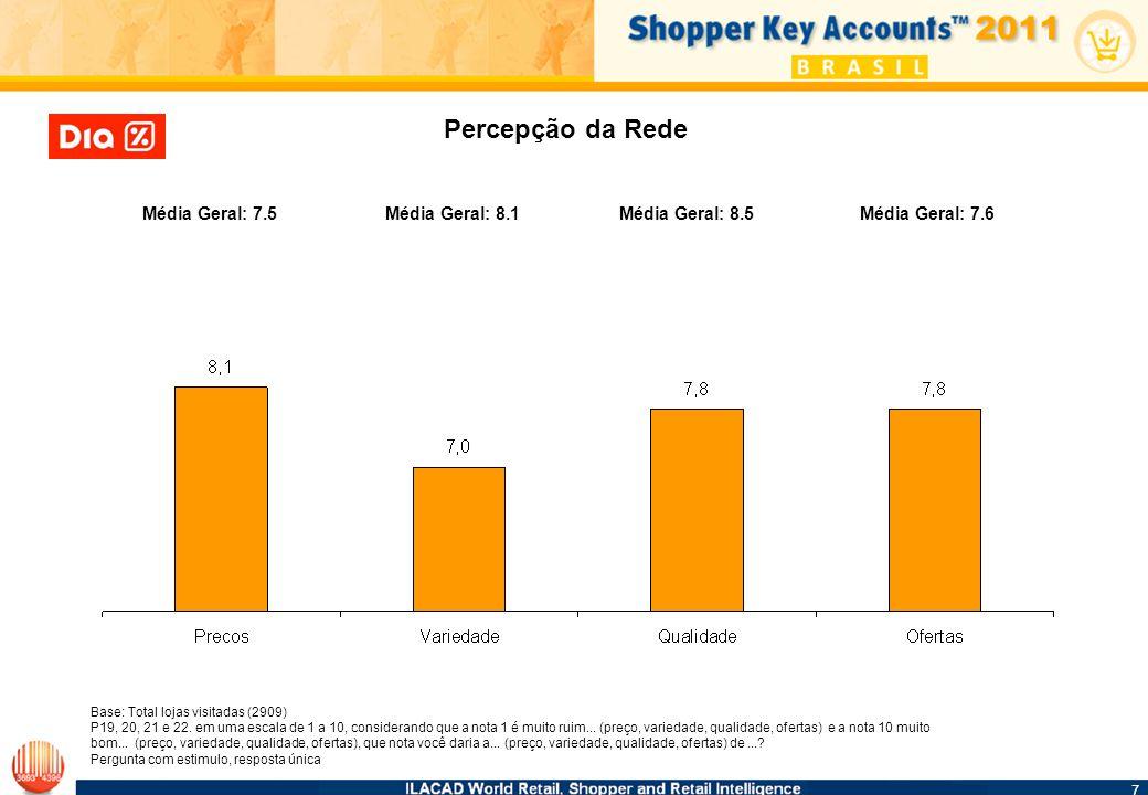 7 7 Base: Total lojas visitadas (2909) P19, 20, 21 e 22.
