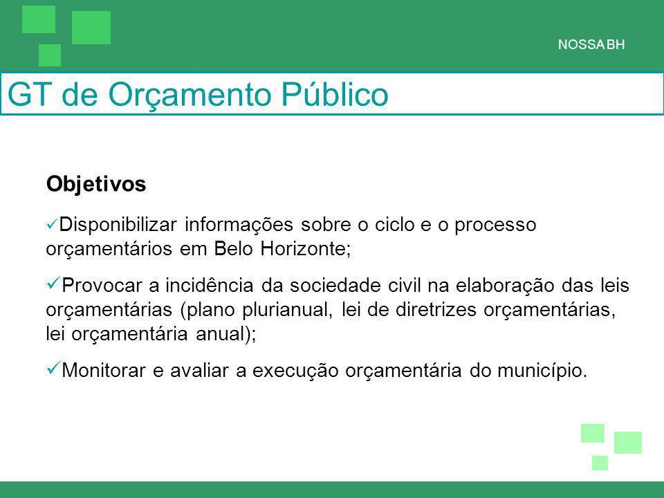 Objetivos Disponibilizar informações sobre o ciclo e o processo orçamentários em Belo Horizonte; Provocar a incidência da sociedade civil na elaboração das leis orçamentárias (plano plurianual, lei de diretrizes orçamentárias, lei orçamentária anual); Monitorar e avaliar a execução orçamentária do município.
