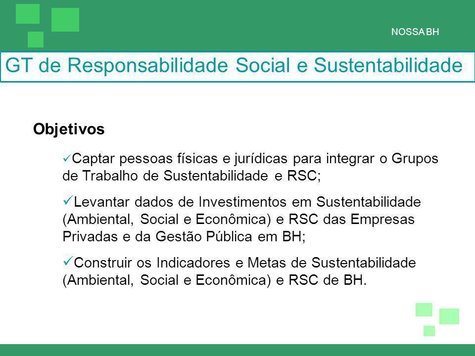 Objetivos Captar pessoas físicas e jurídicas para integrar o Grupos de Trabalho de Sustentabilidade e RSC; Levantar dados de Investimentos em Sustentabilidade (Ambiental, Social e Econômica) e RSC das Empresas Privadas e da Gestão Pública em BH; Construir os Indicadores e Metas de Sustentabilidade (Ambiental, Social e Econômica) e RSC de BH.