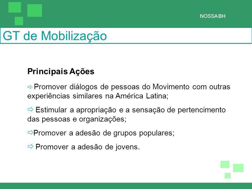 GT de Mobilização NOSSA BH Principais Ações  Promover diálogos de pessoas do Movimento com outras experiências similares na América Latina;  Estimular a apropriação e a sensação de pertencimento das pessoas e organizações;  Promover a adesão de grupos populares;  Promover a adesão de jovens.
