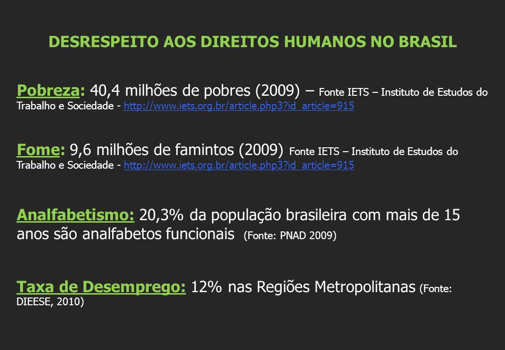 DESRESPEITO AOS DIREITOS HUMANOS NO BRASIL Pobreza: 40,4 milhões de pobres (2009) – Fonte IETS – Instituto de Estudos do Trabalho e Sociedade - http://www.iets.org.br/article.php3 id_article=915http://www.iets.org.br/article.php3 id_article=915 Fome: 9,6 milhões de famintos (2009) Fonte IETS – Instituto de Estudos do Trabalho e Sociedade - http://www.iets.org.br/article.php3 id_article=915http://www.iets.org.br/article.php3 id_article=915 Analfabetismo: 20,3% da população brasileira com mais de 15 anos são analfabetos funcionais (Fonte: PNAD 2009) Taxa de Desemprego: 12% nas Regiões Metropolitanas (Fonte: DIEESE, 2010)