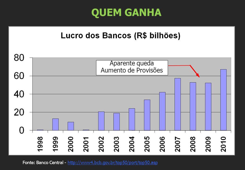 QUEM GANHA Fonte: Banco Central - http://www4.bcb.gov.br/top50/port/top50.asphttp://www4.bcb.gov.br/top50/port/top50.asp Aparente queda Aumento de Provisões