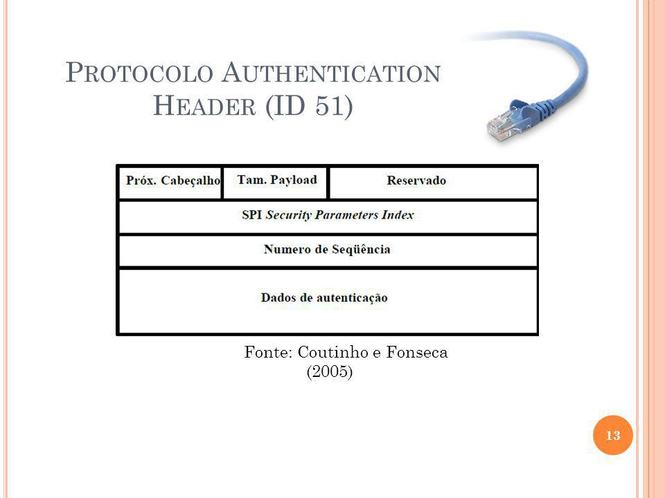P ROTOCOLO A UTHENTICATION H EADER (ID 51) 13 Fonte: Coutinho e Fonseca (2005)