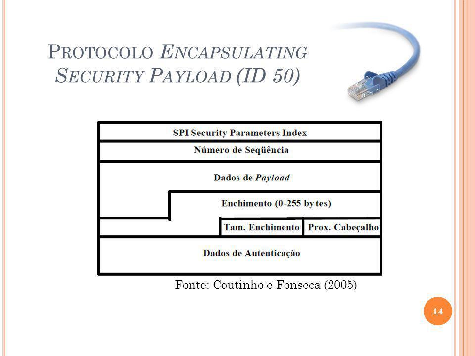 P ROTOCOLO E NCAPSULATING S ECURITY P AYLOAD (ID 50) 14 Fonte: Coutinho e Fonseca (2005)