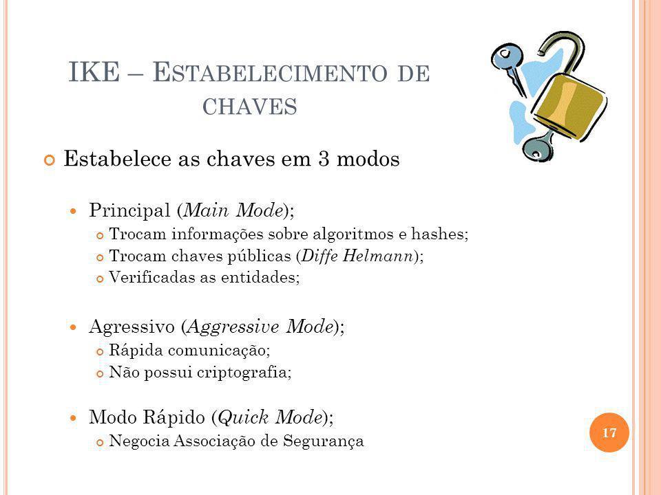 IKE – E STABELECIMENTO DE CHAVES Estabelece as chaves em 3 modos Principal ( Main Mode ); Trocam informações sobre algoritmos e hashes; Trocam chaves
