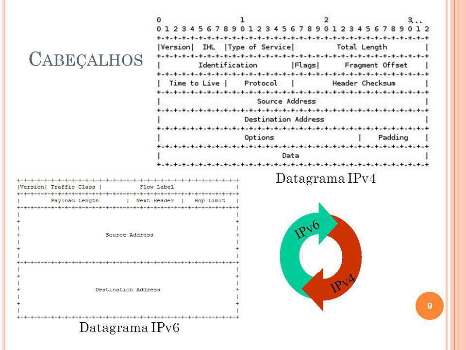 C ABEÇALHOS Datagrama IPv4 Datagrama IPv6 9